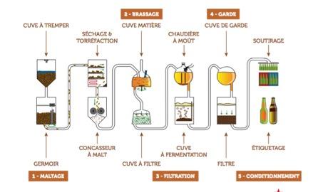 Tout savoir sur la fabrication de la bière